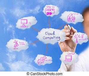 błękitny, sieć, handlowy, niebo, rysunek, chmura, człowiek