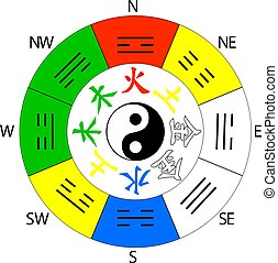 Bagua, Pa Kua Feng Shui compass Vector Illustration