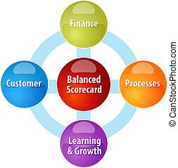 Balanced scorecard business diagram illustration