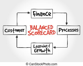 Balanced scorecard perspectives, strategy mind map, business...