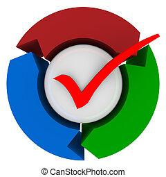 balle, processus, flèches, système, marque, rouges, chèque, procédure