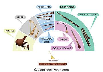 banda, muzyczny, komplet, instrument, symfoniczny
