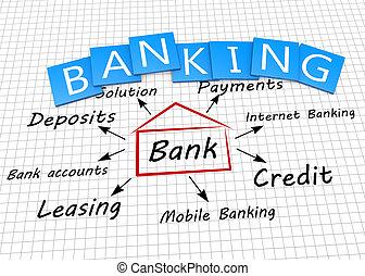 bankwezen, concept