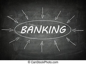 bankwezen