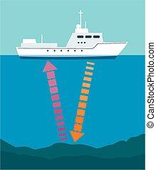 barco, sounder, eco