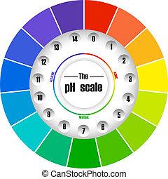 barwa, tabela, koło, ph