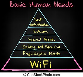 Basic Human Needs - Sketched picture for presentation usage