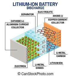 batería, diagram., li-ion