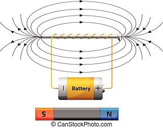 batería, diagrama, actuación, campo magnético