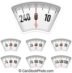 Bathroom scales dial