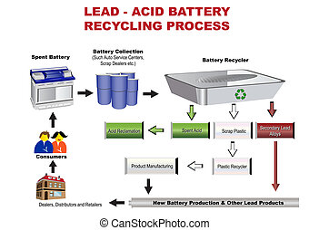 Colored vector illustration of a acid battery recycling process
