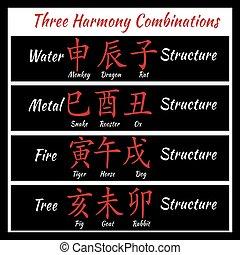 bazi, feng shui, combinathion