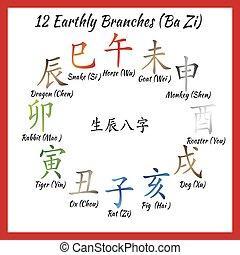 Bazi feng shui combinathion - Chinese feng shui horoscope...