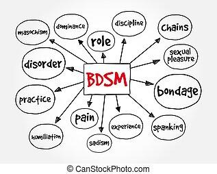 BDSM - Bondage, Dominance, Sadism, Masochism acronym mindmap, concept background