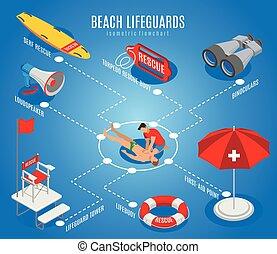 Beach Lifeguards Isometric Flowchart