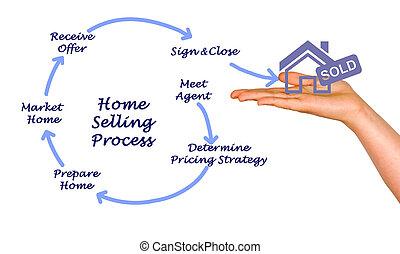 bearbeta, hem, säljande