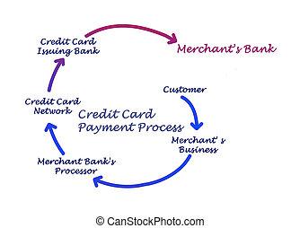 bearbeta, kreditera, betalning, Kort