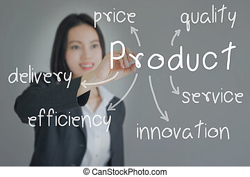 Businesswoman writing product concept