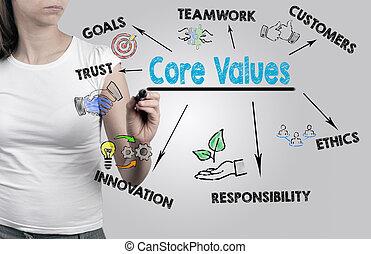 Beautiful woman writing - Core Values concept