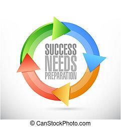 bedürfnisse, begriff, erfolg, zeichen, vorbereitung, zyklus