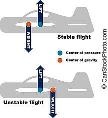 bedingung, vektor, zentrieren, motorflugzeug, schwerkraft