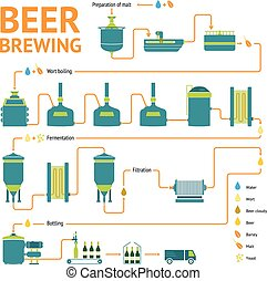 Beer brewing process, brewery factory production