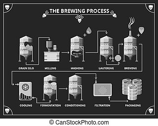 Beer brewing process. Vector beer production infographic...