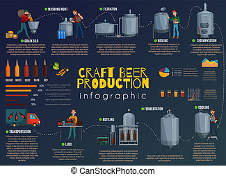 Beer Production Cartoon Infographics