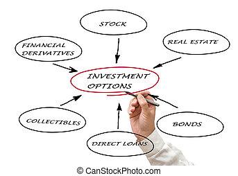 befektetés, opciók