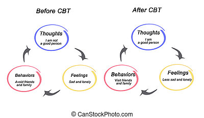 Before and after CBT