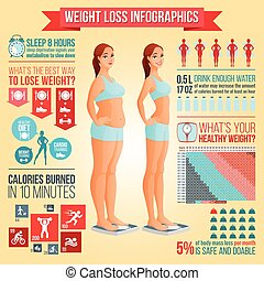 Before and after weight loss woman standing on scale. Weight loss tips, fitness and healthy diet vector infographics.