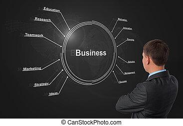 begreb, plan, strategi branche