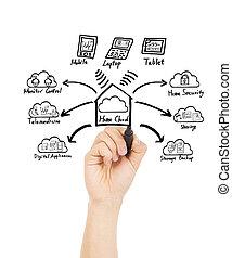 begrepp, hand, hem, teknologi, teckning, moln
