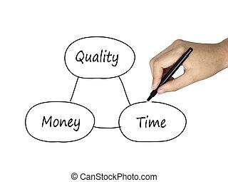 begrepp, pengar, mellan, tid, balans, kvalitet