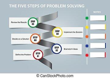 begriff, lösen, vektor, fünf, schritte, problem
