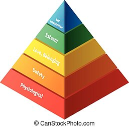 behøve, pyramide, hierarki, niveauer, fem, maslow