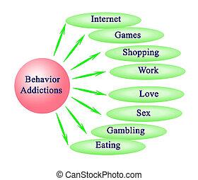 Behavior Addictions