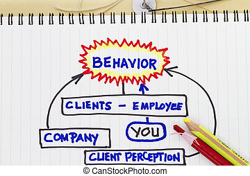 Behaviour sketch - abstract for client employee...