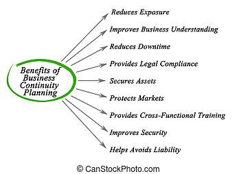 benefícios, de, negócio, continuidade, planificação
