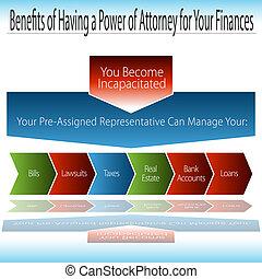 benefícios, de, tendo, um, durável, poder, de, advogado