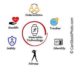 beneficios, de, wearable, tecnología