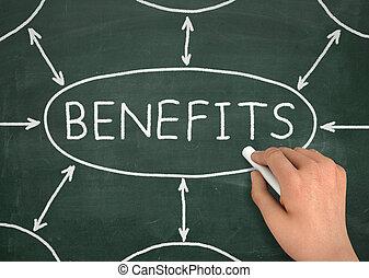 benefits chalkboard write concept  3d illustration