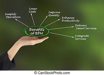 Benefits of BPM