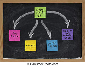 benefits of setting goals presented on blackboard with color sticky notes and white chalk (give direction, energize, provide challenge, make your think outside the box)