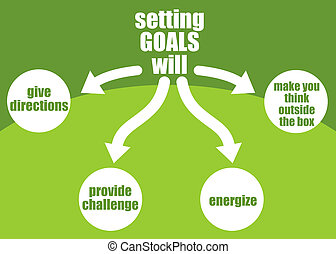 Benefits of setting goals presented in a poster (give direction, energize, provide challenge, make your think outside the box)