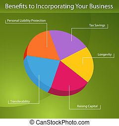 Benefits To Incorporation - An image of a benefits to...