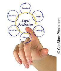 beroep, wettelijk