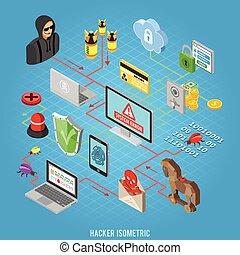 bezpieczeństwo, pojęcie, isometric, internet