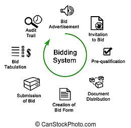 Bidding System