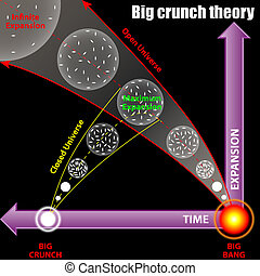 Big crunch theory
